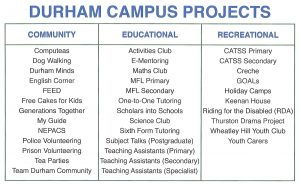 Table showing the projects available at the Durham City campus