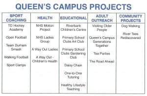 Table showing the projects available at Queen's Campus