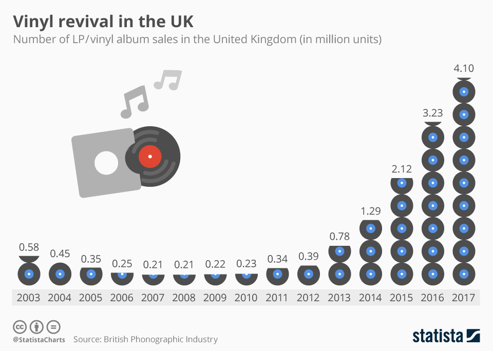 https://www.statista.com/chart/13585/vinyl-revival-in-the-uk/
